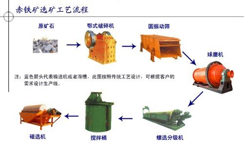 赤铁矿选矿设备